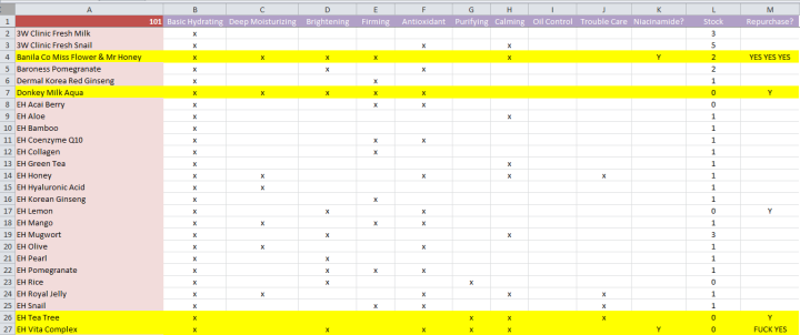 Sheet mask spreadsheet